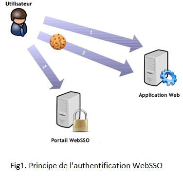 Fig1-WebSSO